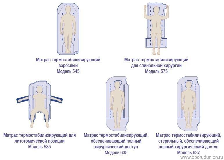 Положение человека на термоматрасе
