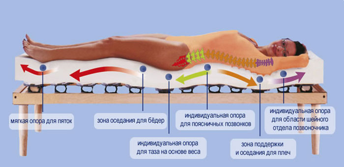 Матрас при остеоходрозе