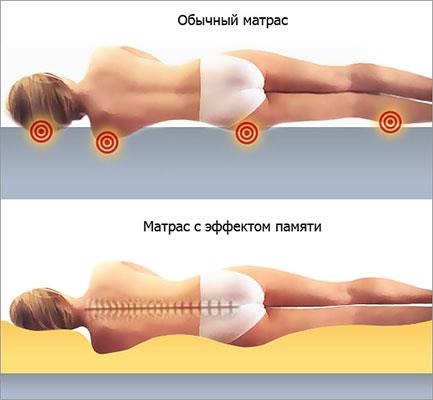 Сравнение положения тела на матрасах