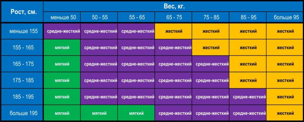 Таблица для подбора матраца