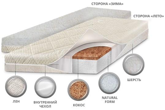 Матрас биоформ